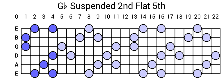 Gb Suspended 2nd Flat 5th Arpeggio