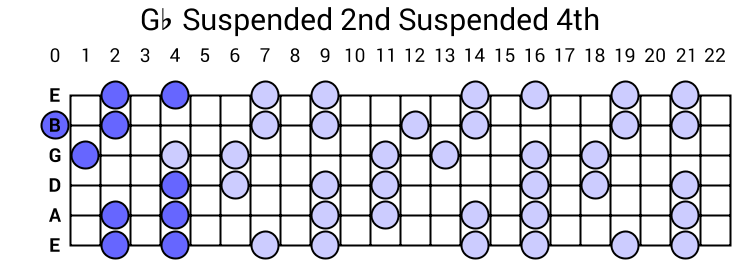 Gb Suspended 2nd Suspended 4th Arpeggio
