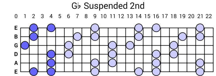 Gb Suspended 2nd Arpeggio