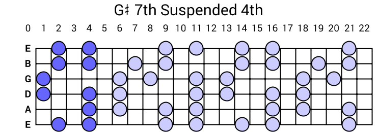 G# 7th Suspended 4th Arpeggio