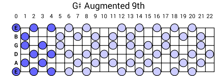 G# Augmented 9th Arpeggio