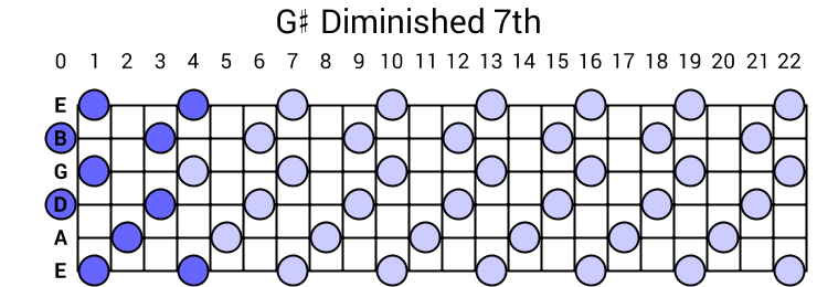 G# Diminished 7th Arpeggio