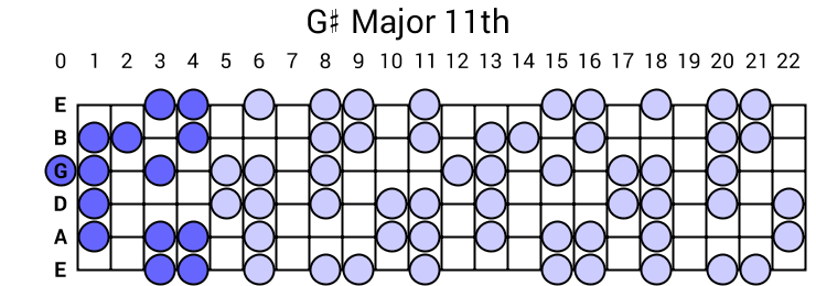 G# Major 11th Arpeggio