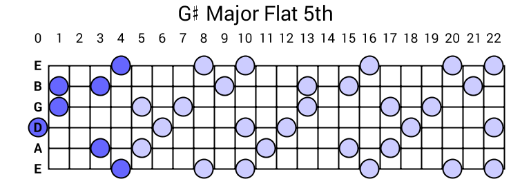 G# Major Flat 5th Arpeggio