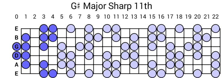 G# Major Sharp 11th Arpeggio