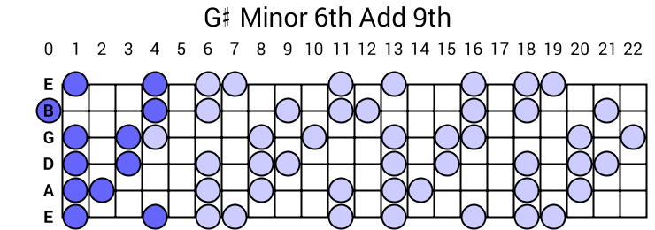 G# Minor 6th Add 9th Arpeggio