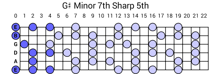 G# Minor 7th Sharp 5th Arpeggio