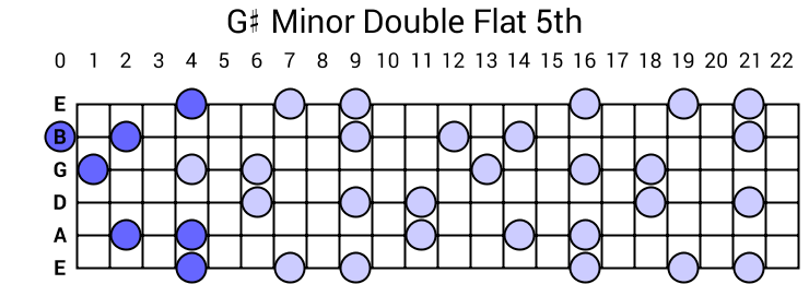 G# Minor Double Flat 5th Arpeggio