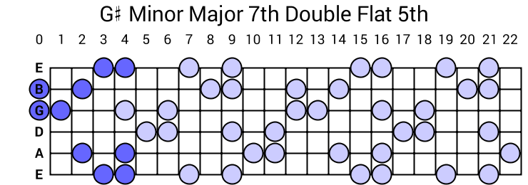 G# Minor Major 7th Double Flat 5th Arpeggio