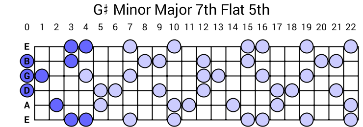 G# Minor Major 7th Flat 5th Arpeggio