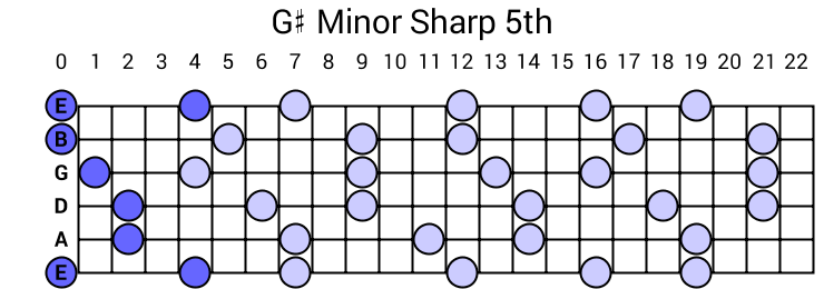 G# Minor Sharp 5th Arpeggio