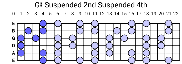G# Suspended 2nd Suspended 4th Arpeggio