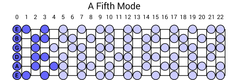 A Fifth Mode