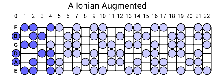 A Ionian Augmented