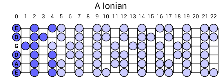 A Ionian