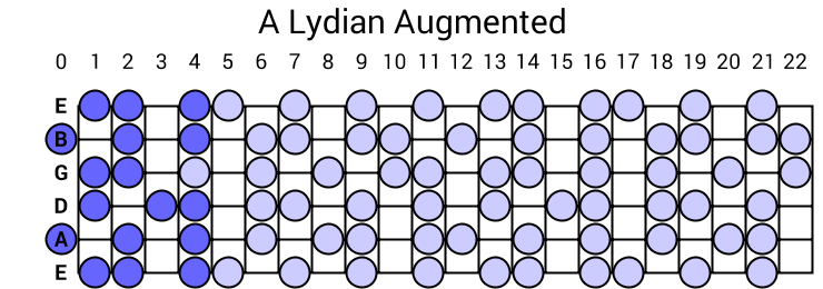 A Lydian Augmented Scale