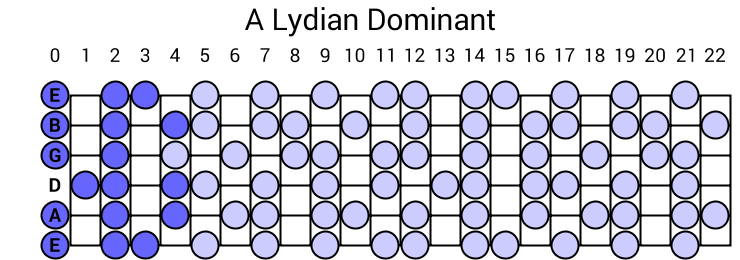 A Lydian Dominant