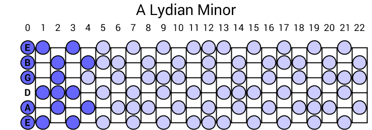 A Lydian Minor