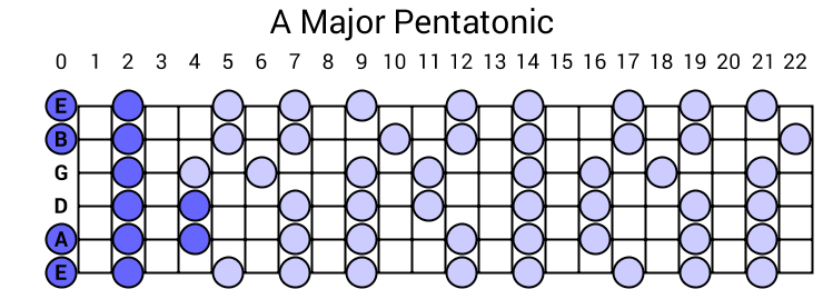 A Major Pentatonic