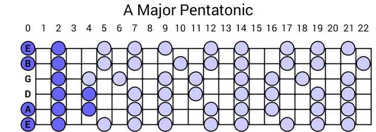 A Major Pentatonic Scale