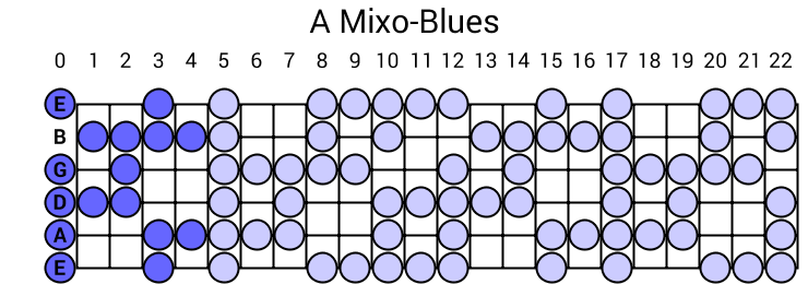 A Mixo-Blues