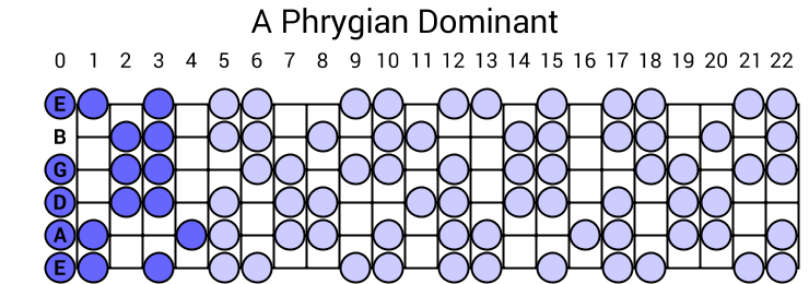 A Phrygian Dominant Scale