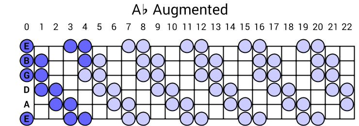 Ab Augmented