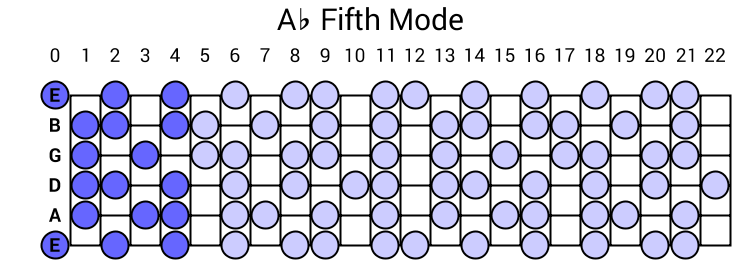 Ab Fifth Mode