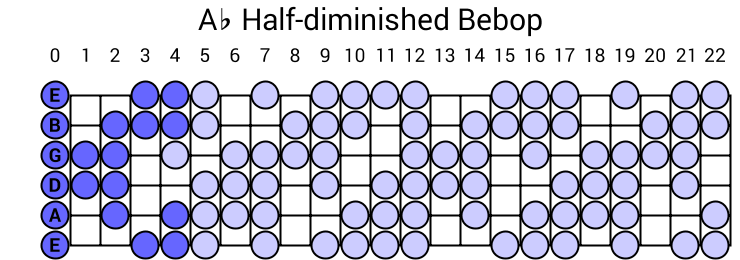 Ab Half-diminished Bebop