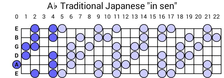 "Ab Traditional Japanese ""in sen"""