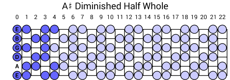 A# Diminished Half Whole