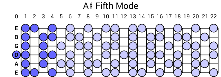 A# Fifth Mode