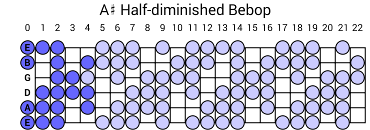 A# Half-diminished Bebop