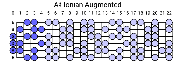 A# Ionian Augmented