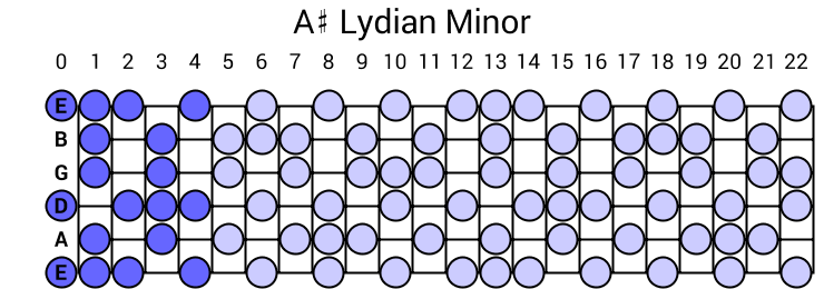 A# Lydian Minor