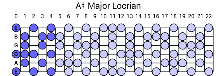 A# Major Locrian