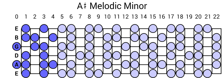 A# Melodic Minor