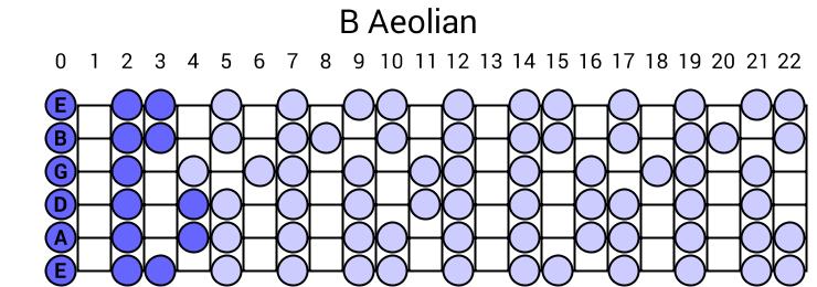 B Aeolian Scale