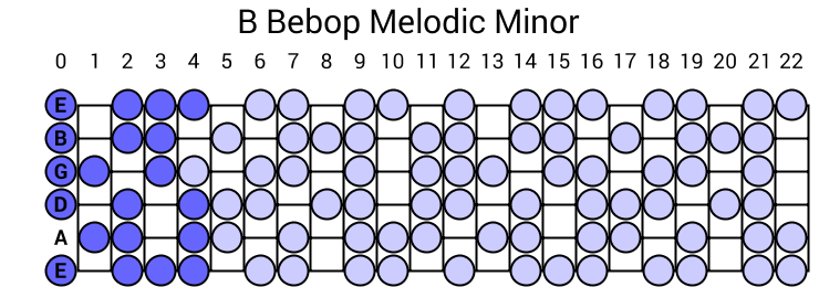 B Bebop Melodic Minor