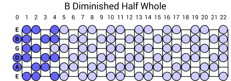 B Diminished Half Whole