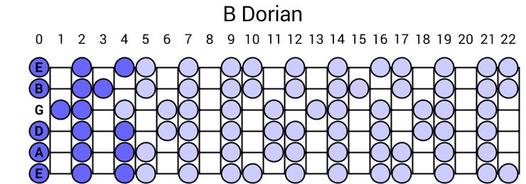 Mel Bay Pedal Steel Guitar Chord Chart DeWitt Scott