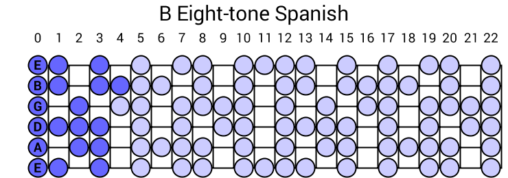 B Eight-tone Spanish
