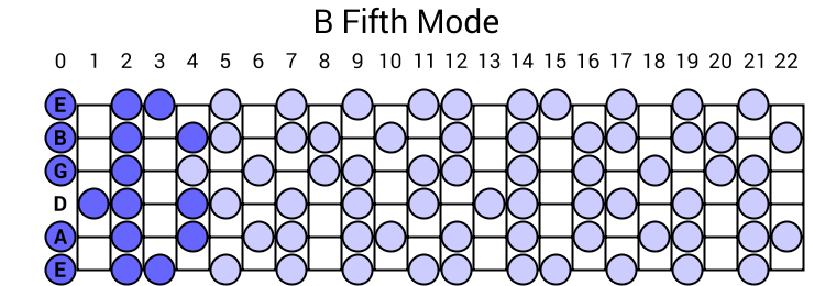 B Fifth Mode