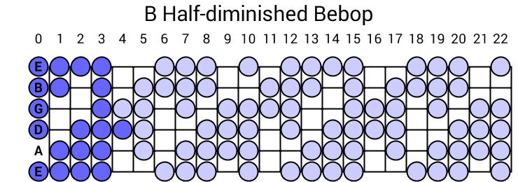 B Half-diminished Bebop