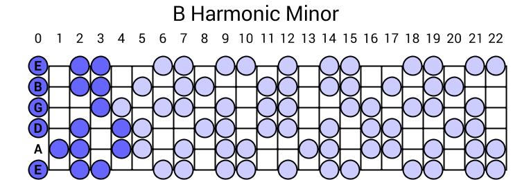 b harmonic minor scale