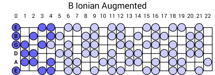 B Ionian Augmented