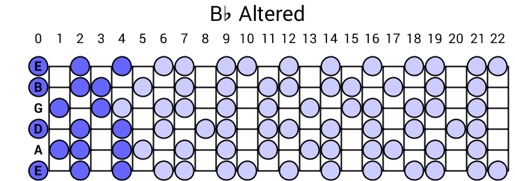 Bb Altered