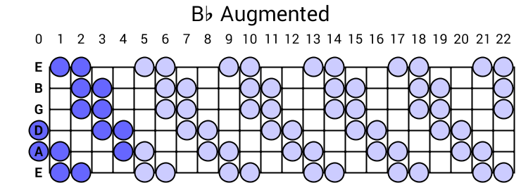 Bb Augmented