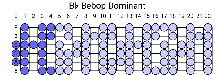 Bb Bebop Dominant