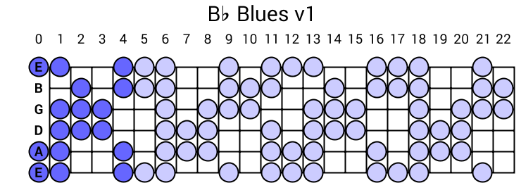 Bb Blues v1
